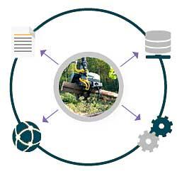 Автоматизація лісового господарства